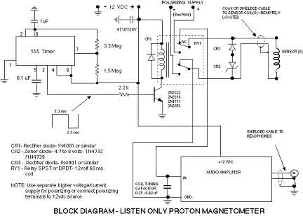 Рис. 2 Блок-схема протонного